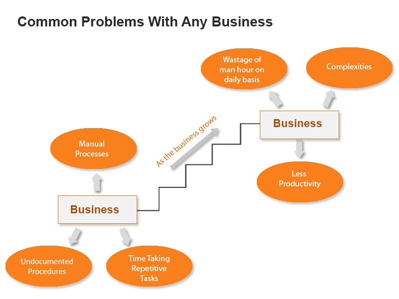 common-problems-with-business