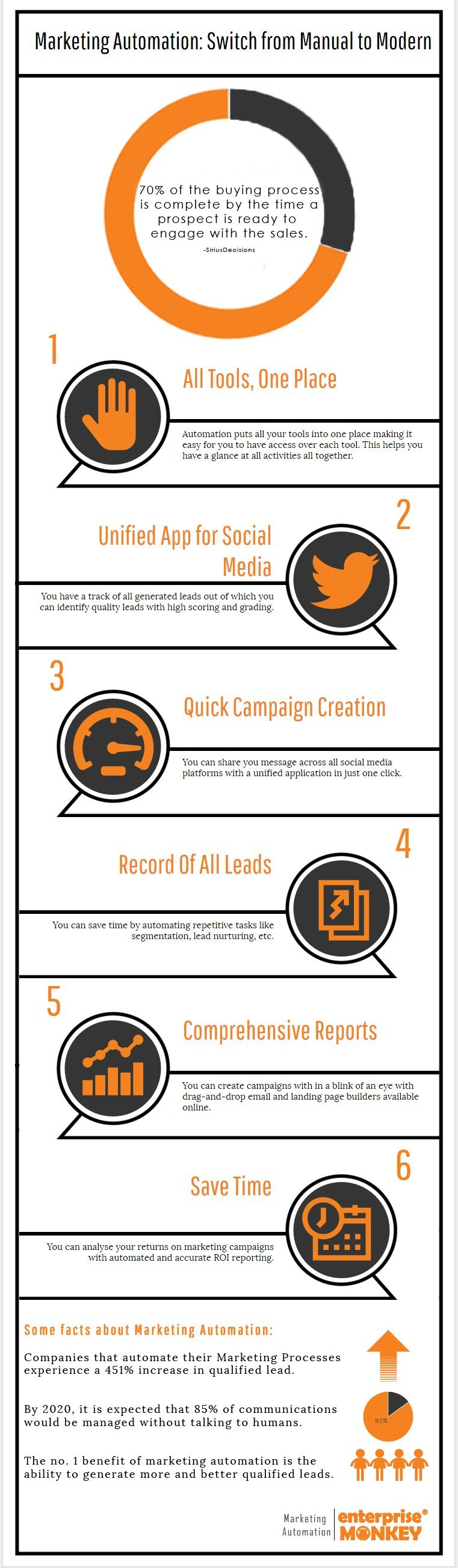 Marketing-Automation-Infographic