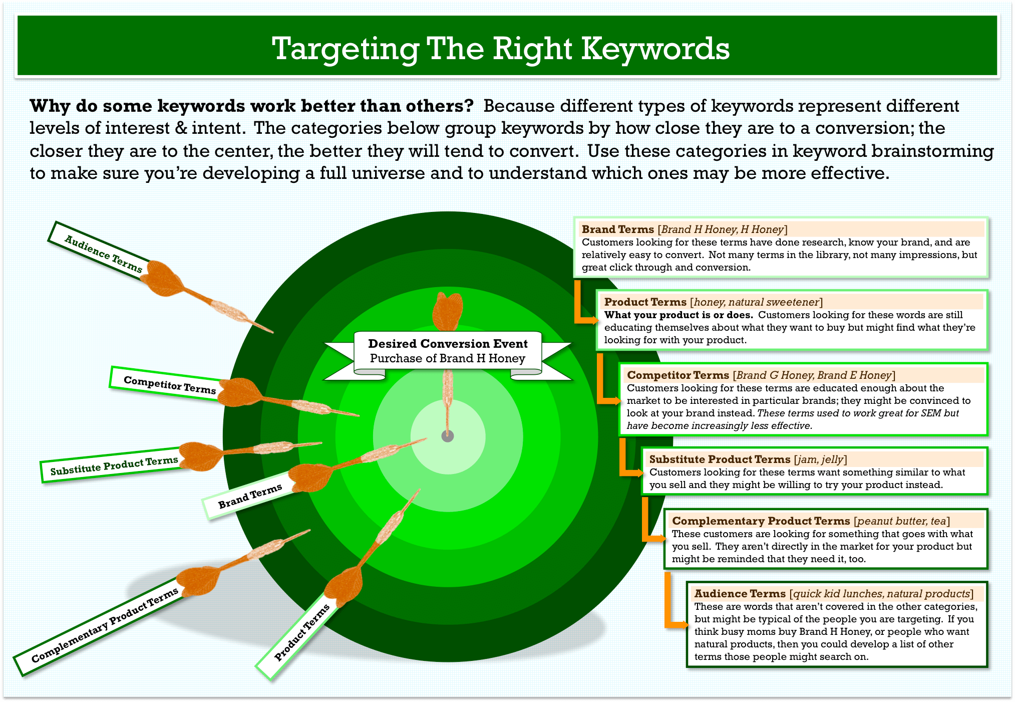 keyword research model