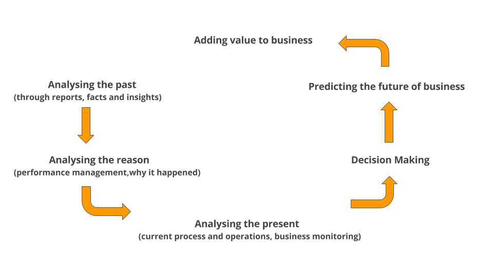 business-intelligence-cycle1