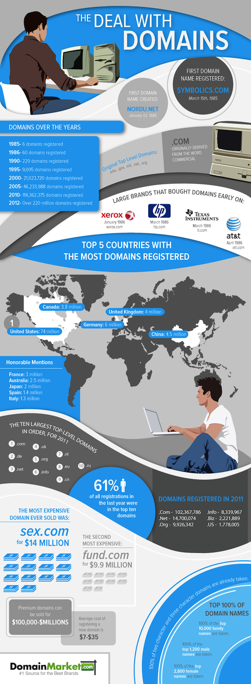 domain-names-infographic