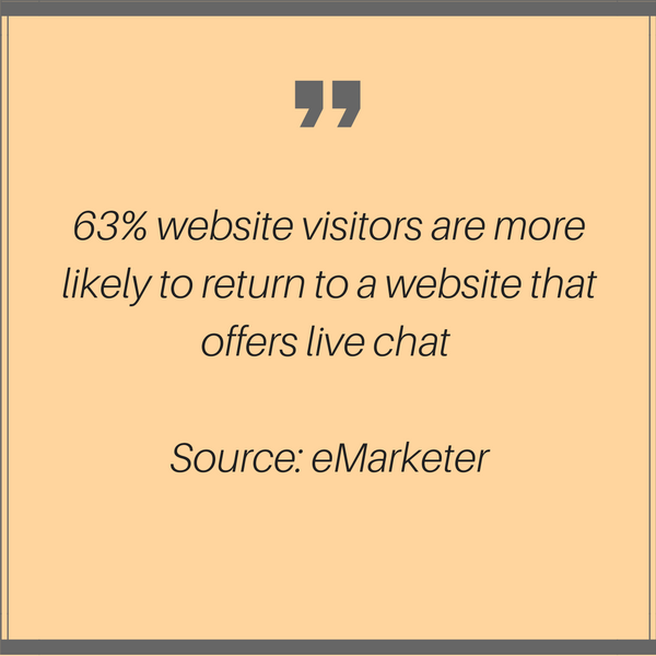 63% visitors more likely tor return to a website that offers live chat