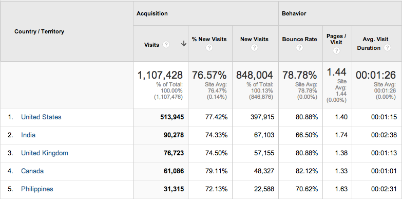 new-google-analytics-summary-view-1
