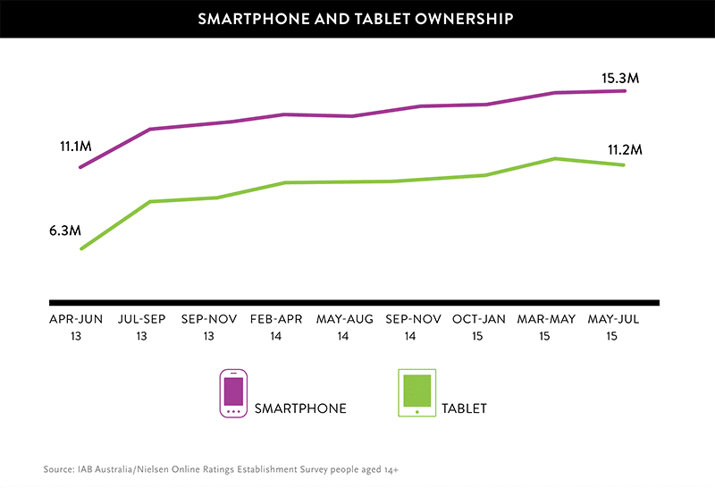 Smartphone and tablet ownership