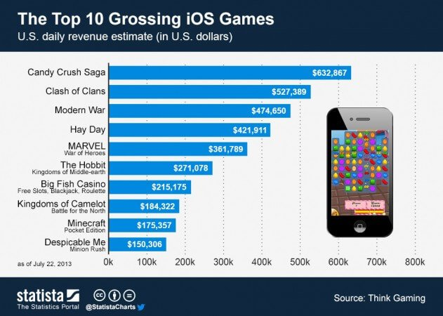Top 10 grossing iOS games