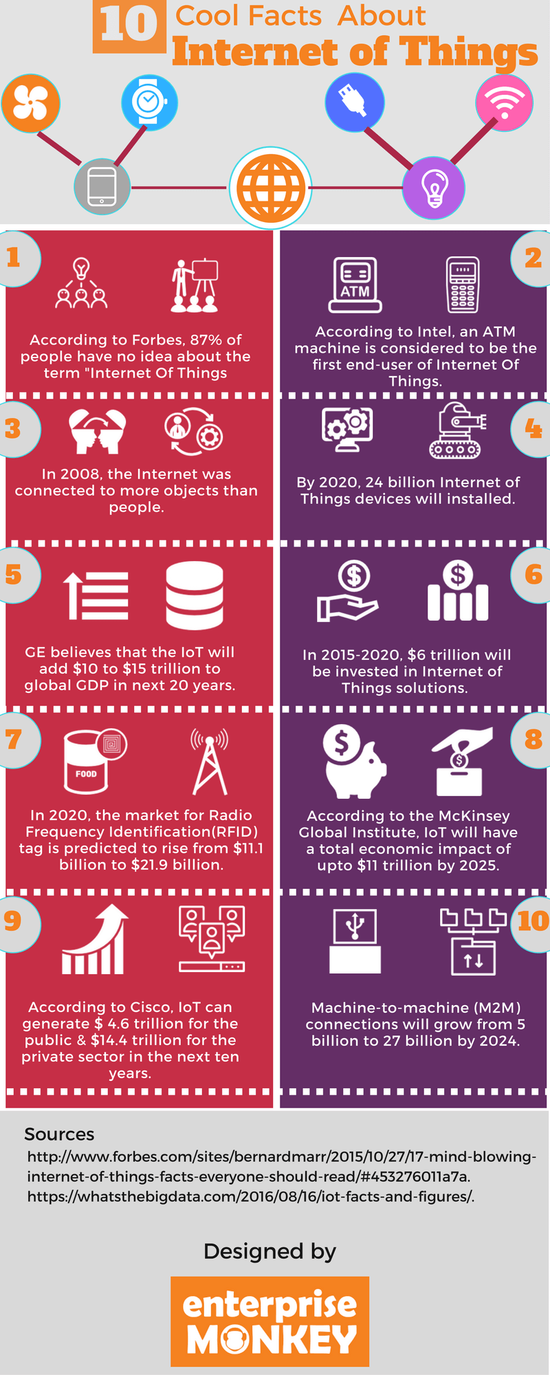 cool facts about IoT infographic