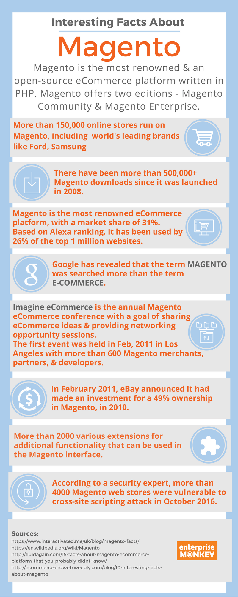 Interesting Facts About Magento [Infographic]