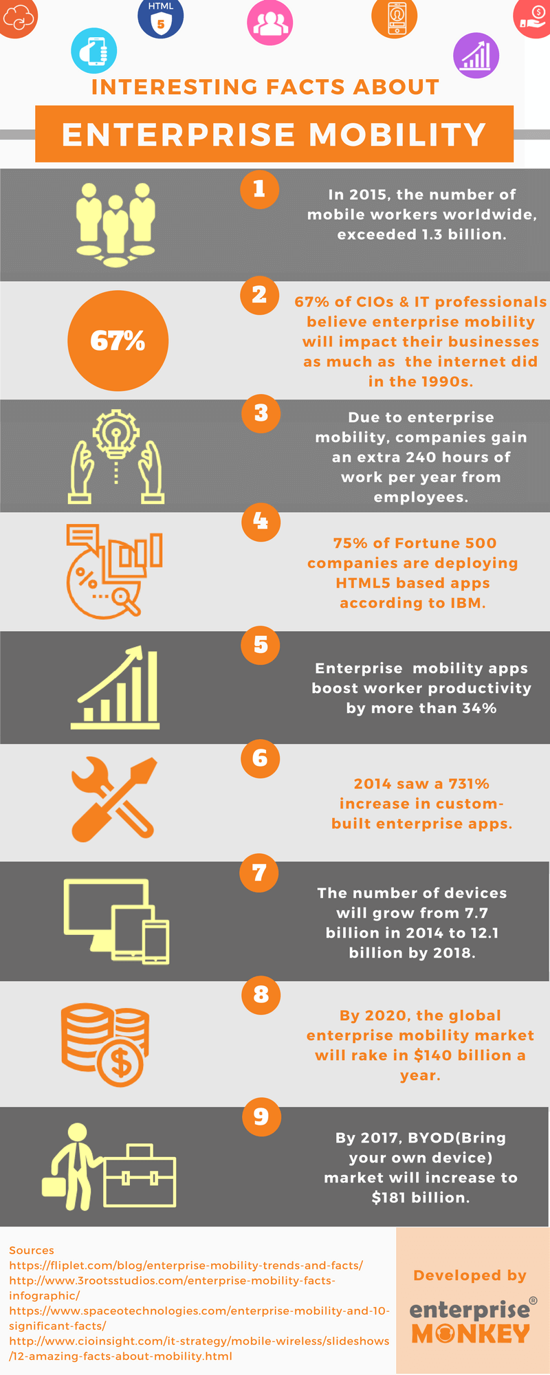 infographic - interesting facts about enterprise mobility