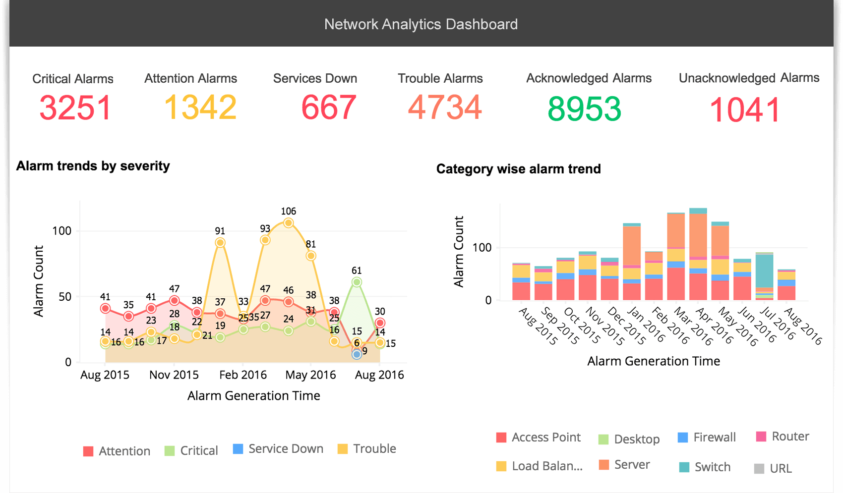 Simplified Reporting and Analysis With Big Data