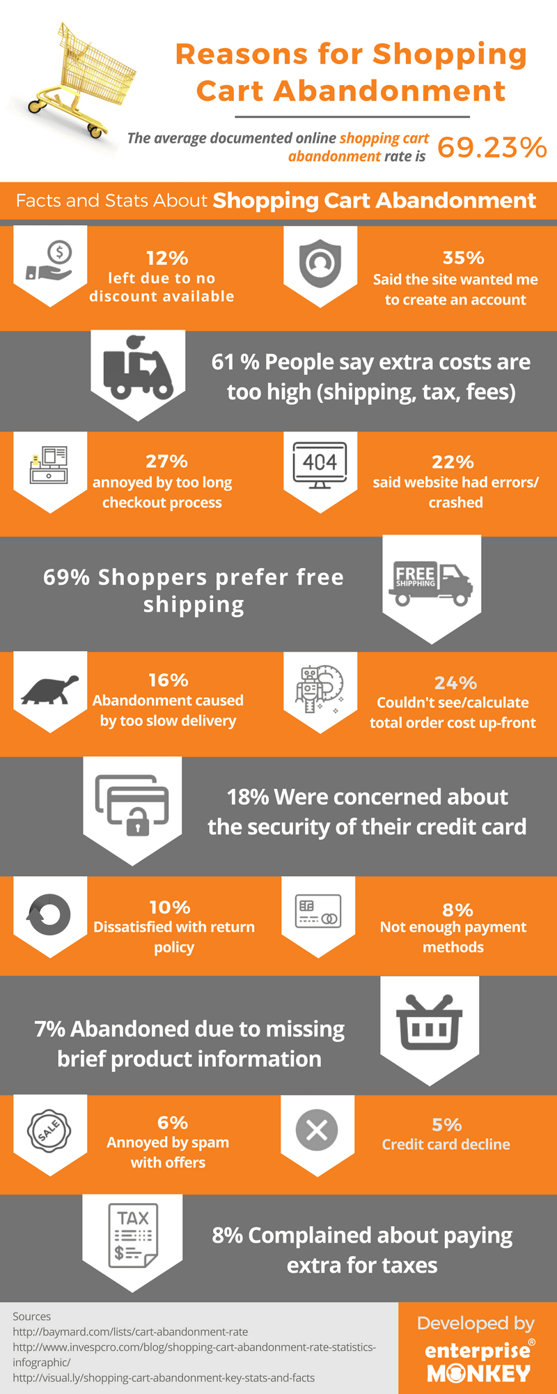 reasons for shopping cart abandonment infographic