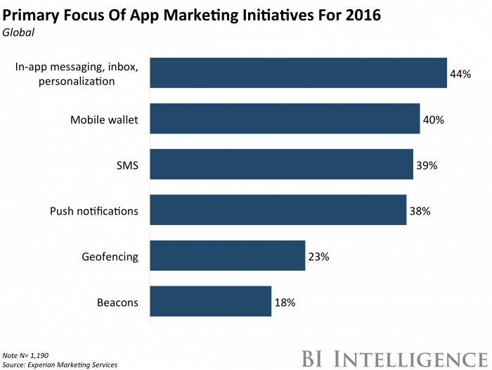 app marketing initiatives of 2016