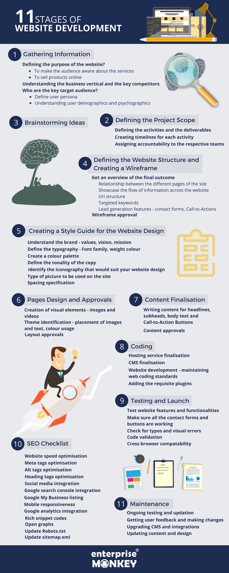 11 Stages of Website Development [Infographic]