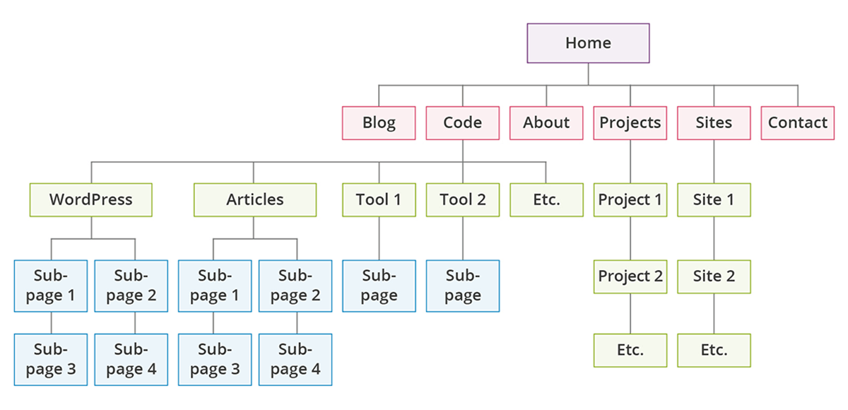 Navigation and Url Structure