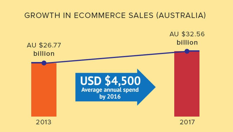 Growth in ecommerce sales in Australia