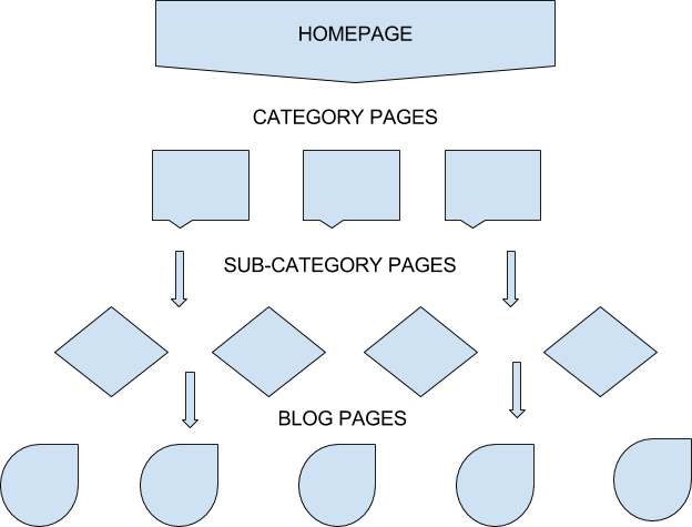 Flowchart of Site Architecture