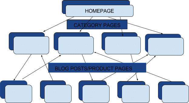 How Internal Linking Looks Like On Your Website