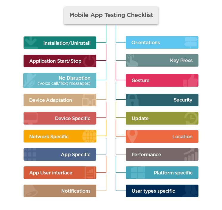 Infographic of Mobile App Checklist