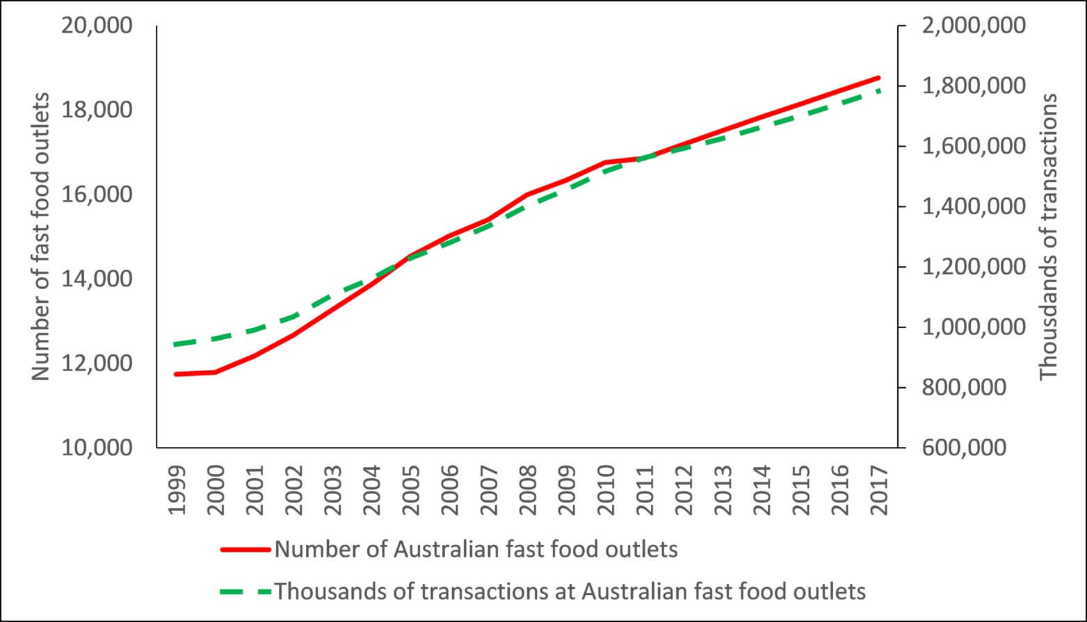 Australian fast food outlets stats