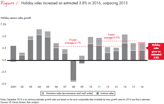 Percentage Increase in Holiday Sales in 2015