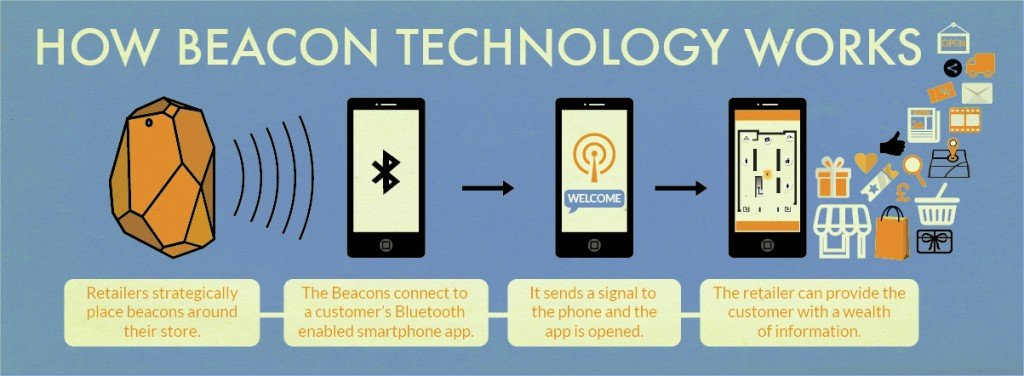 How Beacon Strategy Works in A Retail Store