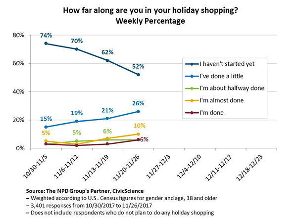 Survey Showing Percentage of People Done Shopping Last Minute
