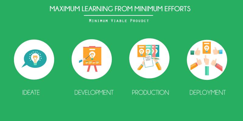 Maximum Learning from Minimum Product