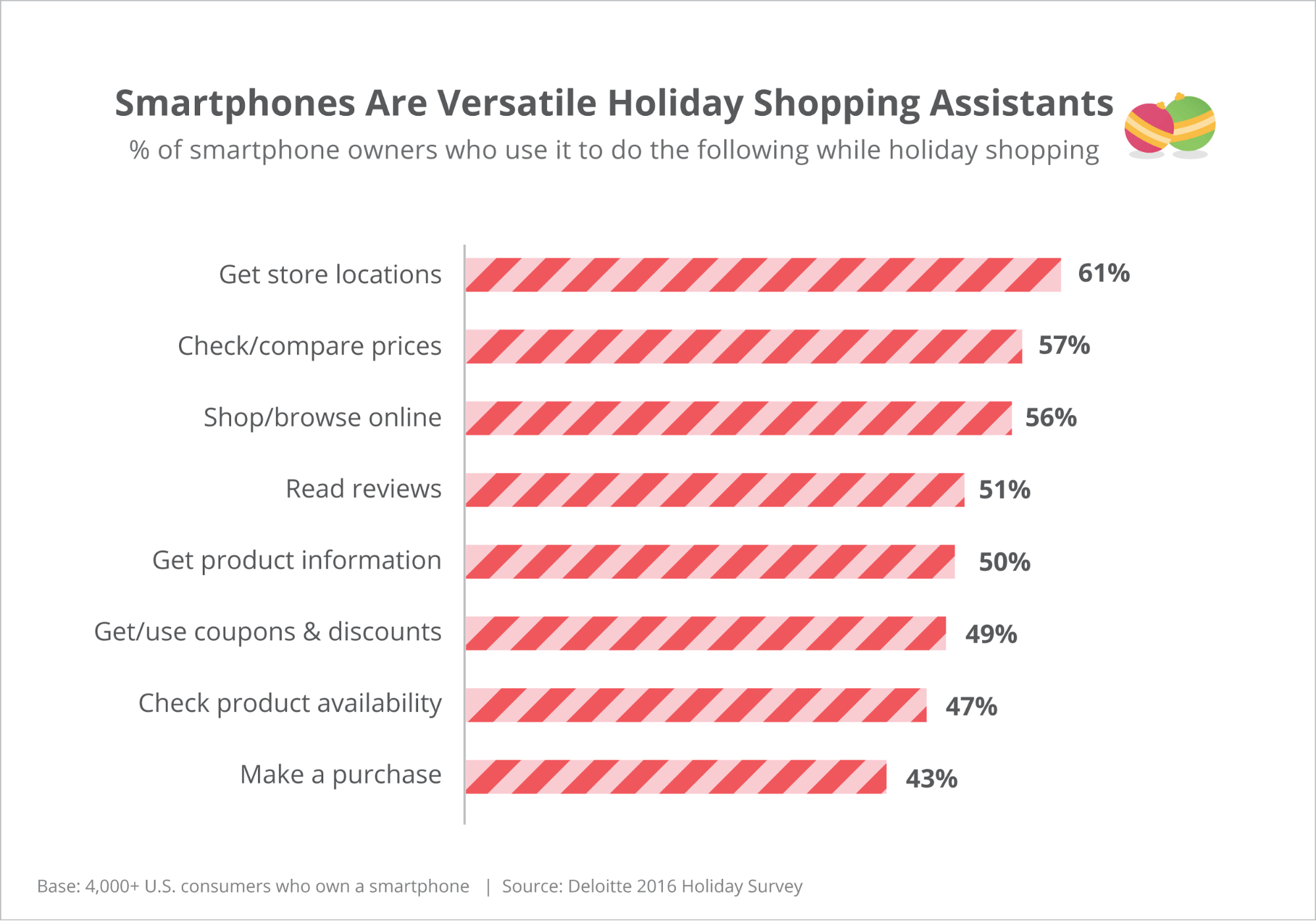 What Americans are Using Shopping Assistants For