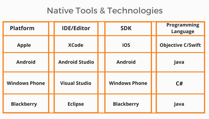 Native Tools and Technologies