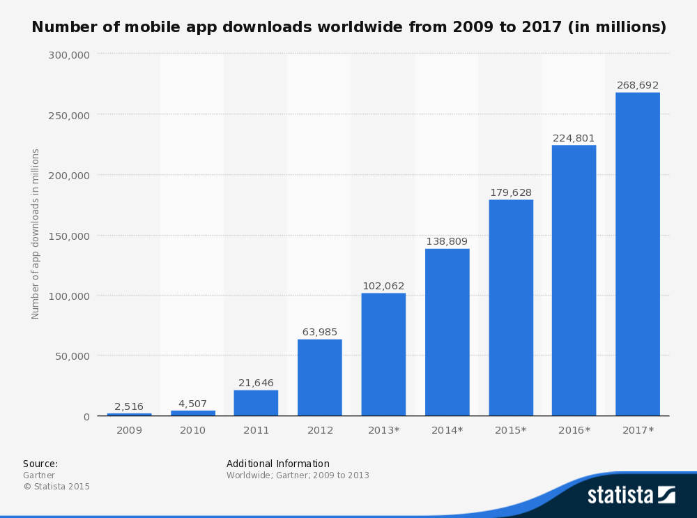 Number of Mobile App Downloads