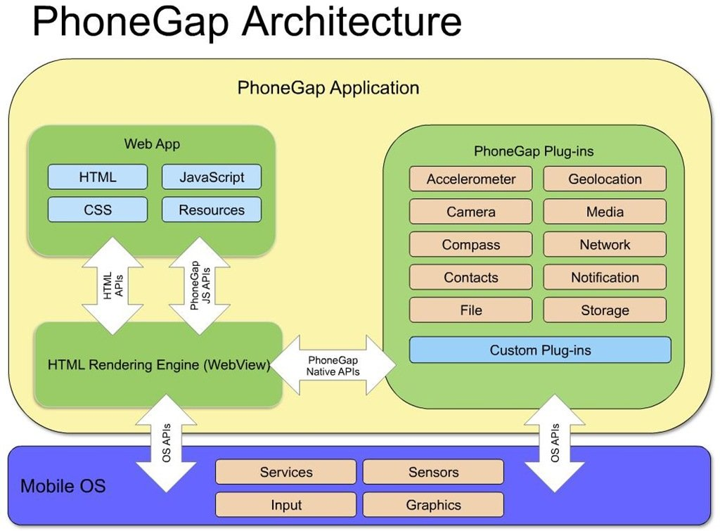 Phone Gap Architecture