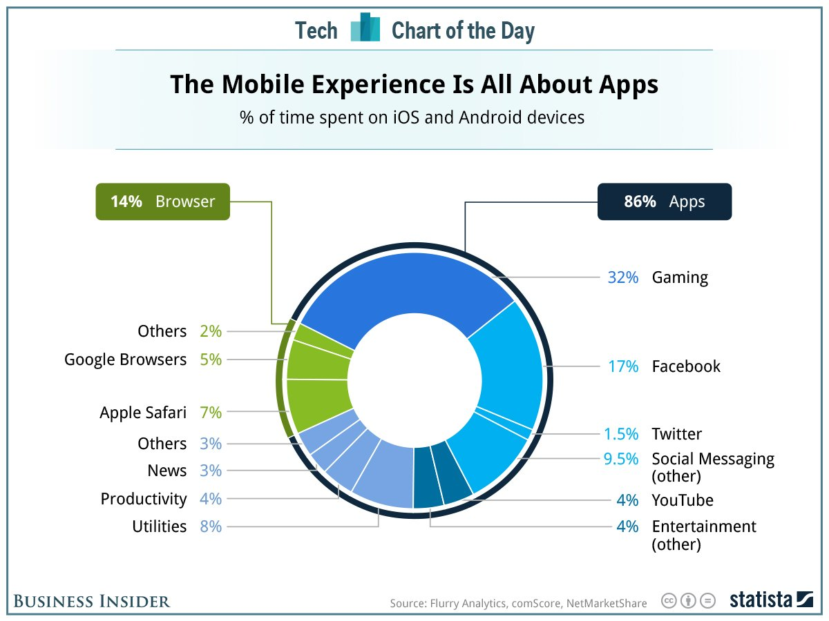 Time Spent on iOS and Android