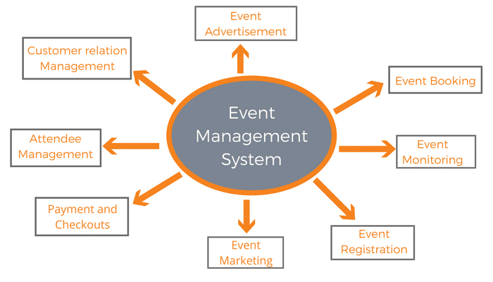 Checklist of Event Planner
