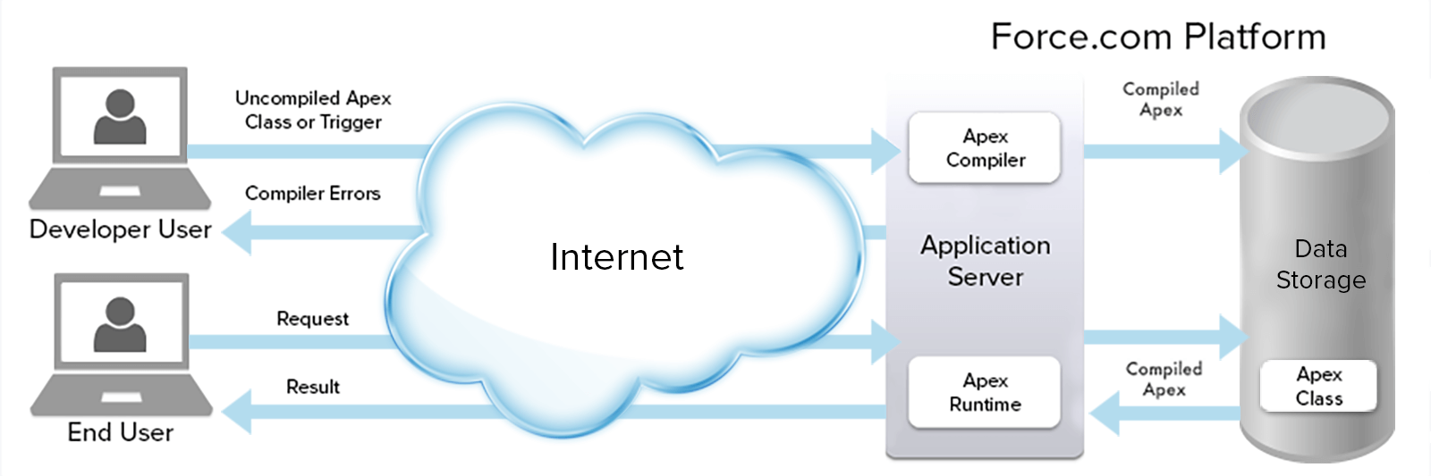 Cloud Based Functionality