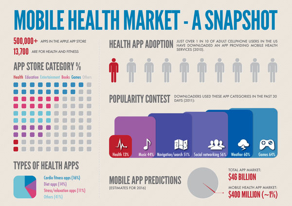 Mobile Healthcare Market
