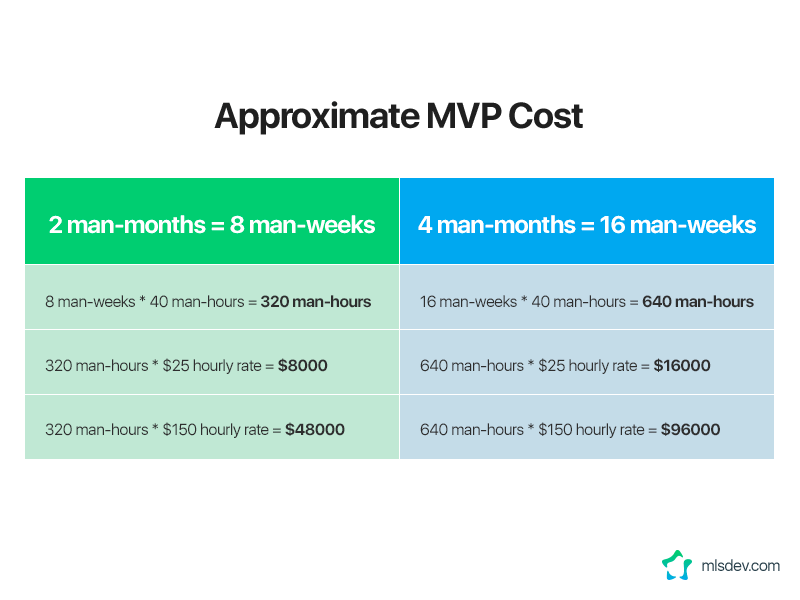 Approximate MVP Cost