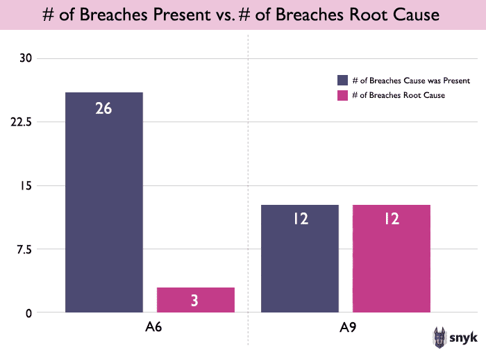 Stats on security breaches