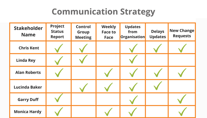Table for communication strategy