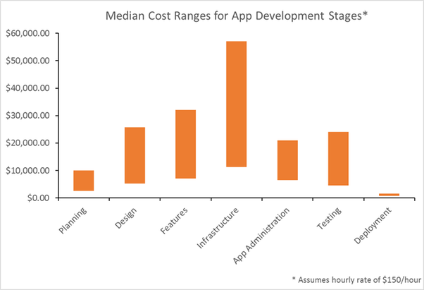 Graph of cost range for App Development Stages