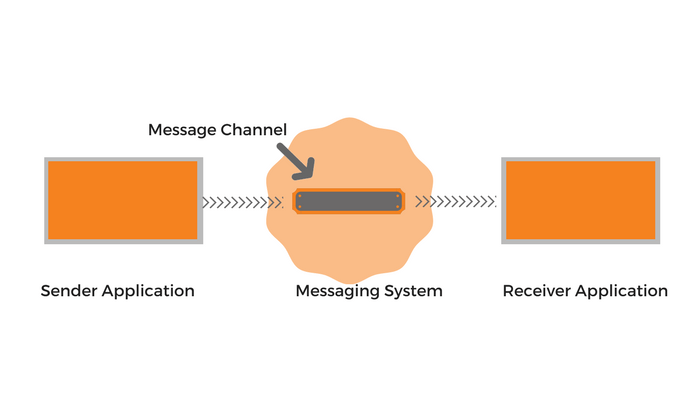 Messaging System