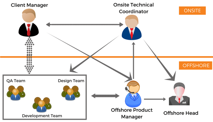 Figure showing outsourcing app development managment