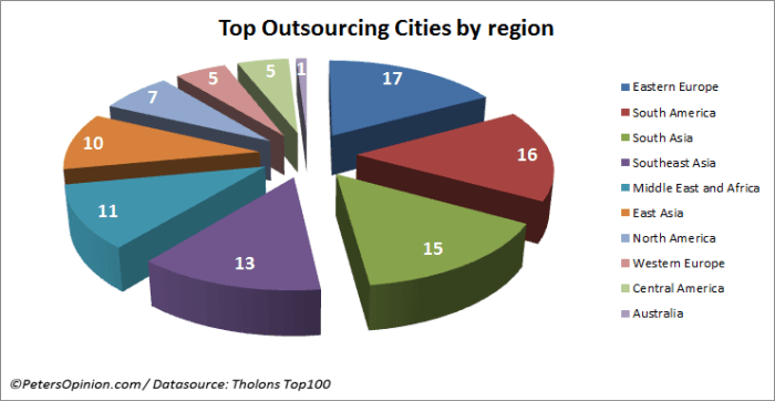 Pie chart of top outsourcing cities by region globally