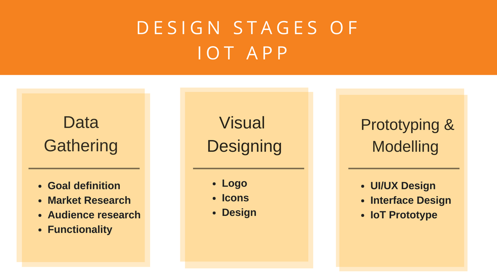 Design Stages of IoT App Development