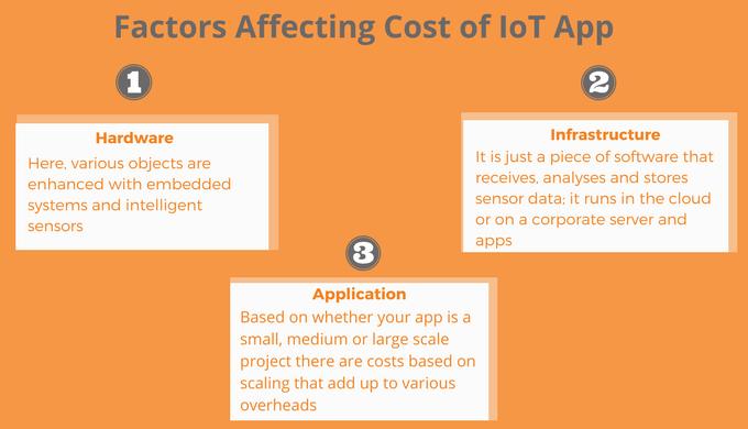 Factors Determining IoT App Development Costs