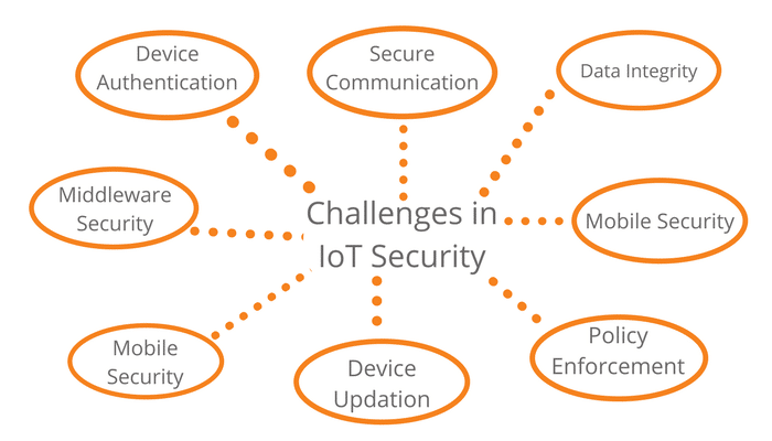 Security Challenges in Internet of Things
