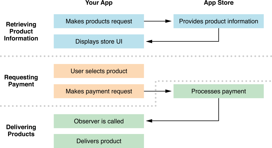 Payment Mode in Streaming Apps
