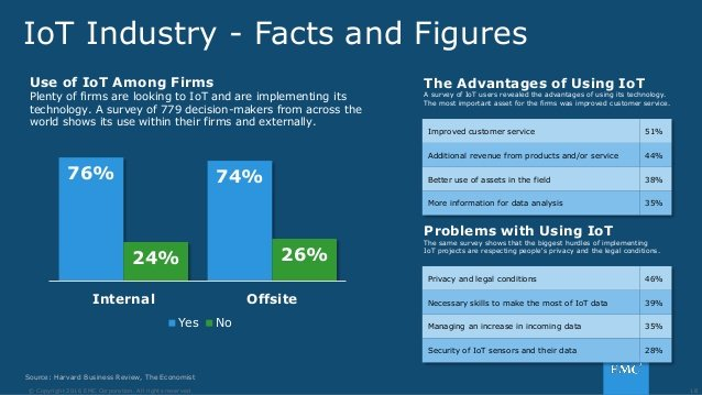 Use of IoT Among Firms and its Pros and Cons