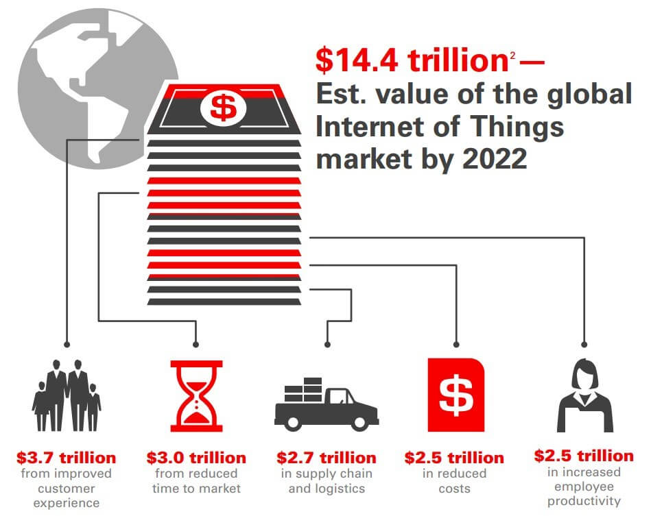 Estimated Value of Internet Of Things Market