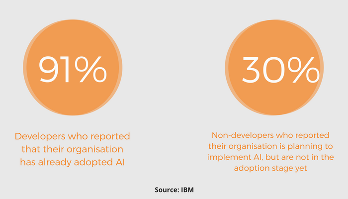 Opinion Of Developers On Adoption of AI By Their Organisation