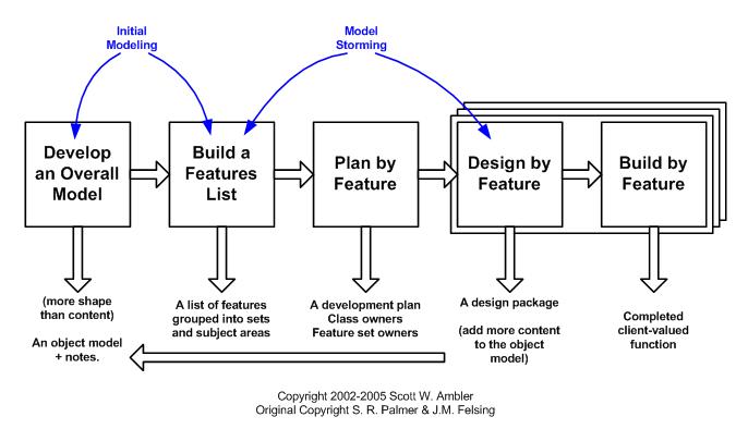 5 Main Procedures In FDD