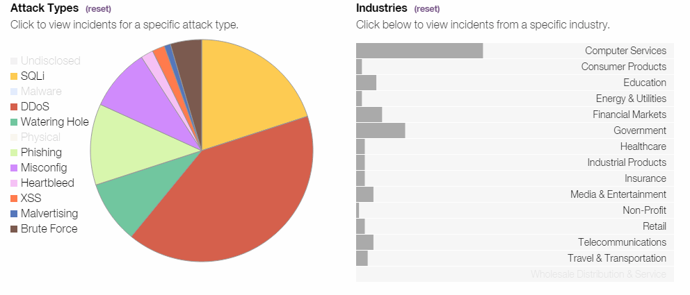 Pie Chart And Graph of Types of Attacks in Various Industries In Security Application Programs
